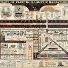 "Chart of Electromagnetic Radiations Chart  18""x28"" (45cm/70cm) Canvas Print"