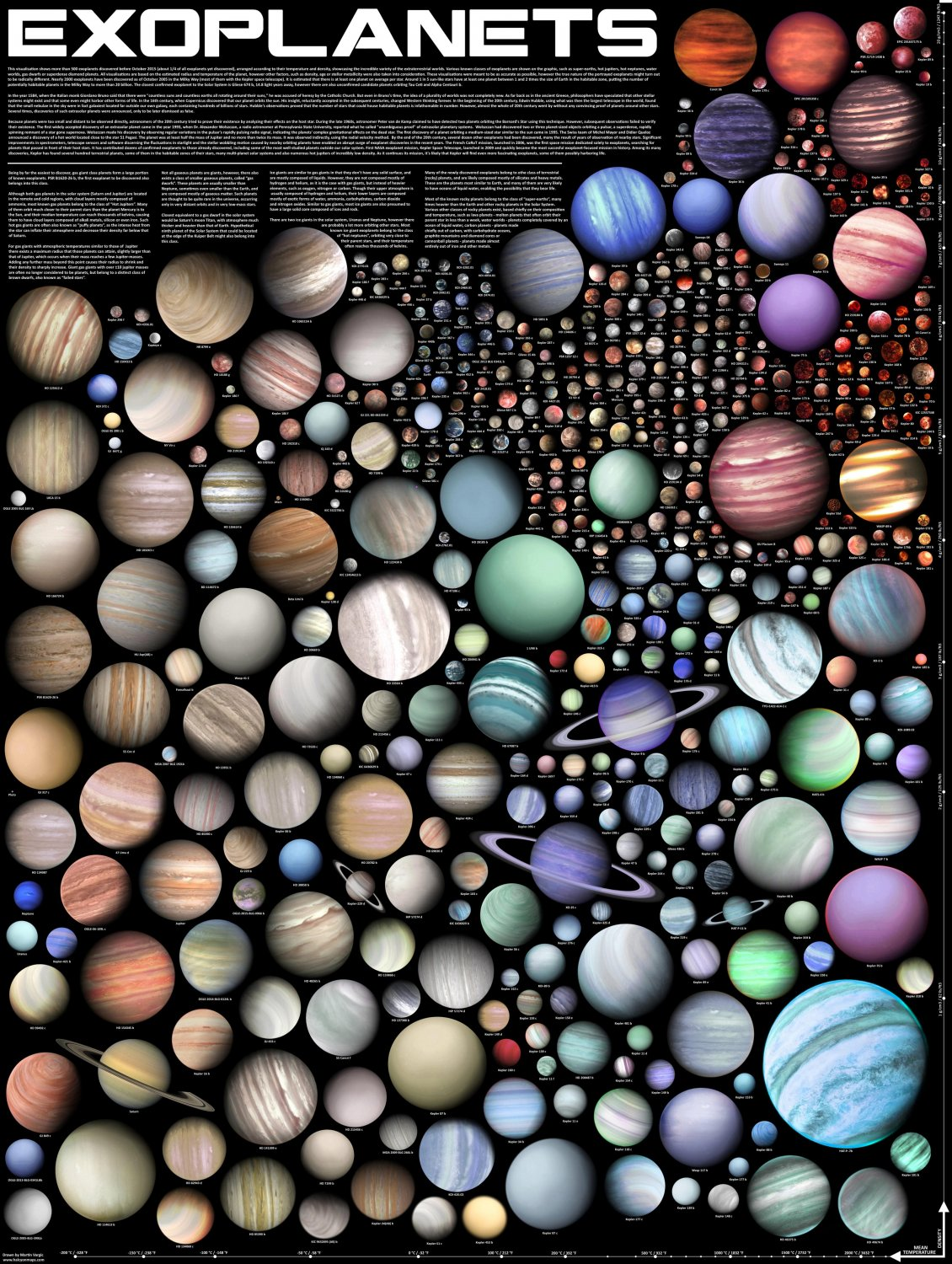 "Exoplanets Chart 18""x28"" (45cm/70cm) Poster"