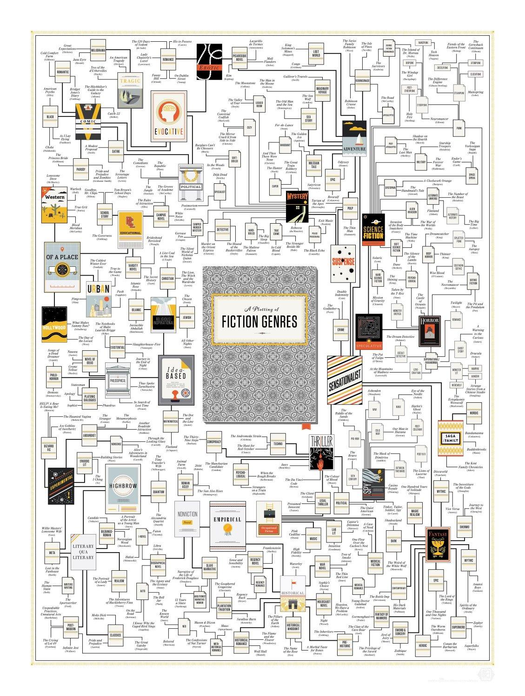 "A Plotting of Fiction Genres Chart  18""x28"" (45cm/70cm) Canvas Print"