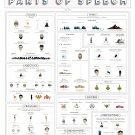 """A Pop Culture Primer on Parts of Speech Chart  18""""x28"""" (45cm/70cm) Canvas Print"""