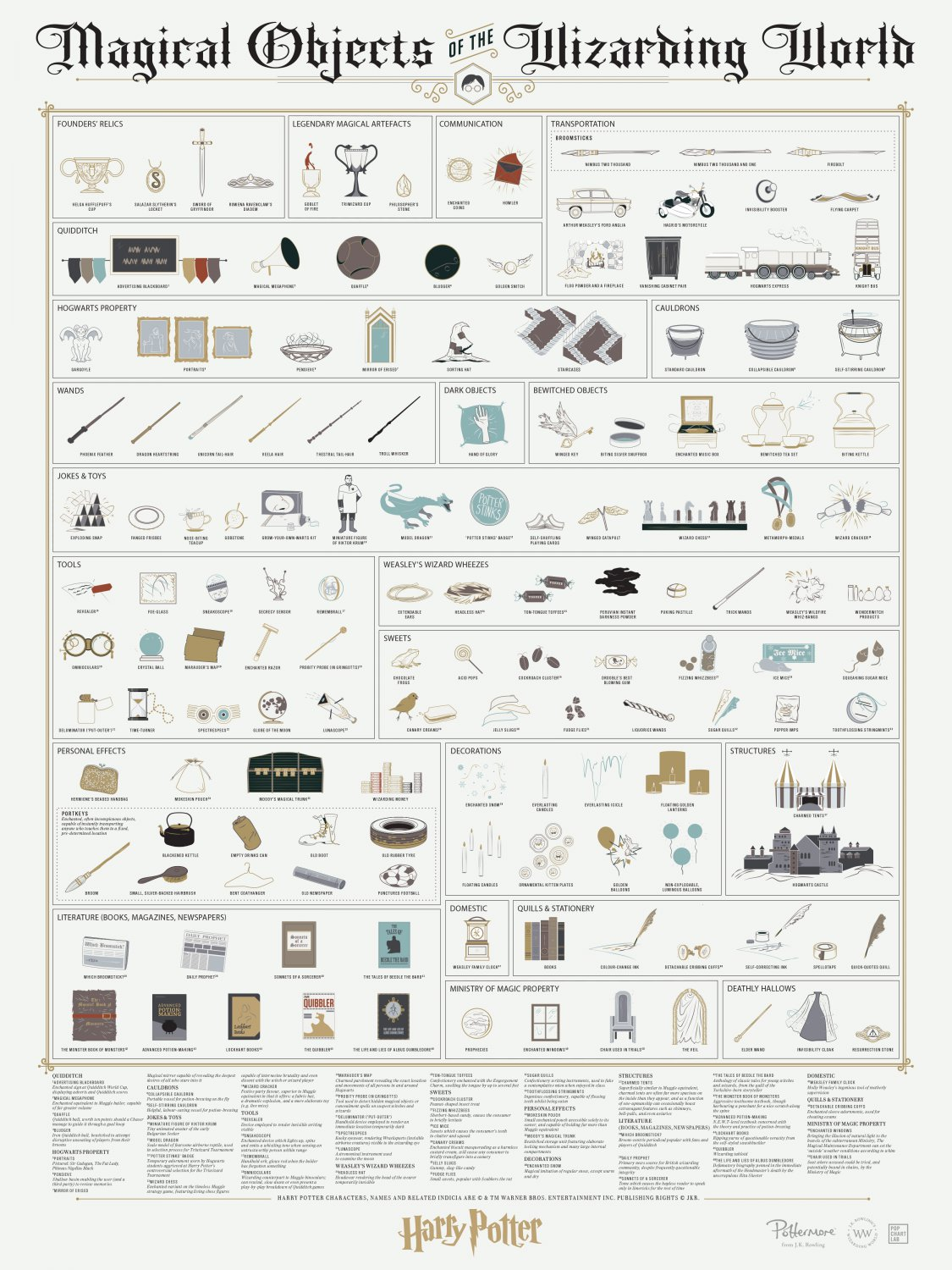 """Magical Objects of the Wizarding World Chart 18""""x28"""" (45cm/70cm) Poster"""
