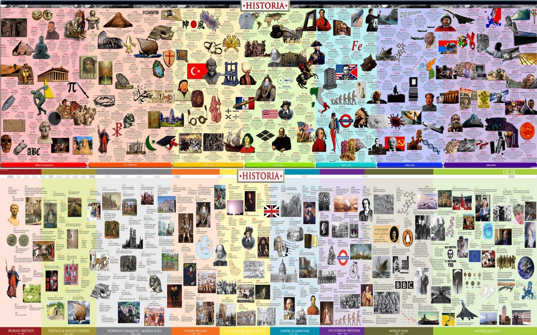 "Interesting History Facts World Chart  18""x28"" (45cm/70cm) Canvas Print"