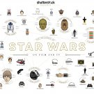 "The Influence of Star Wars on Films and TV Chart  18""x28"" (45cm/70cm) Canvas Print"