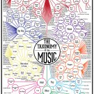 "The Taxonomy of Music Chart  18""x28"" (45cm/70cm) Poster"