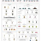 "A Pop Culture Primer on Parts of Speech Chart 18""x28"" (45cm/70cm) Poster"