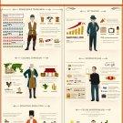 """Evolution of an Entrepreneur Chart 18""""x28"""" (45cm/70cm) Poster"""
