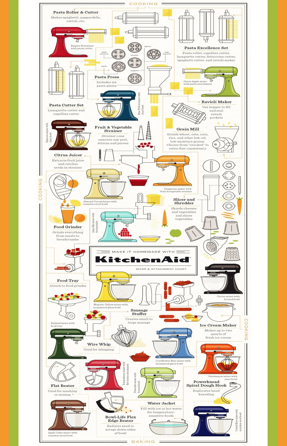 "Make it Homemade with KitchenAid Mixer Chart 18""x28"" (45cm ..."