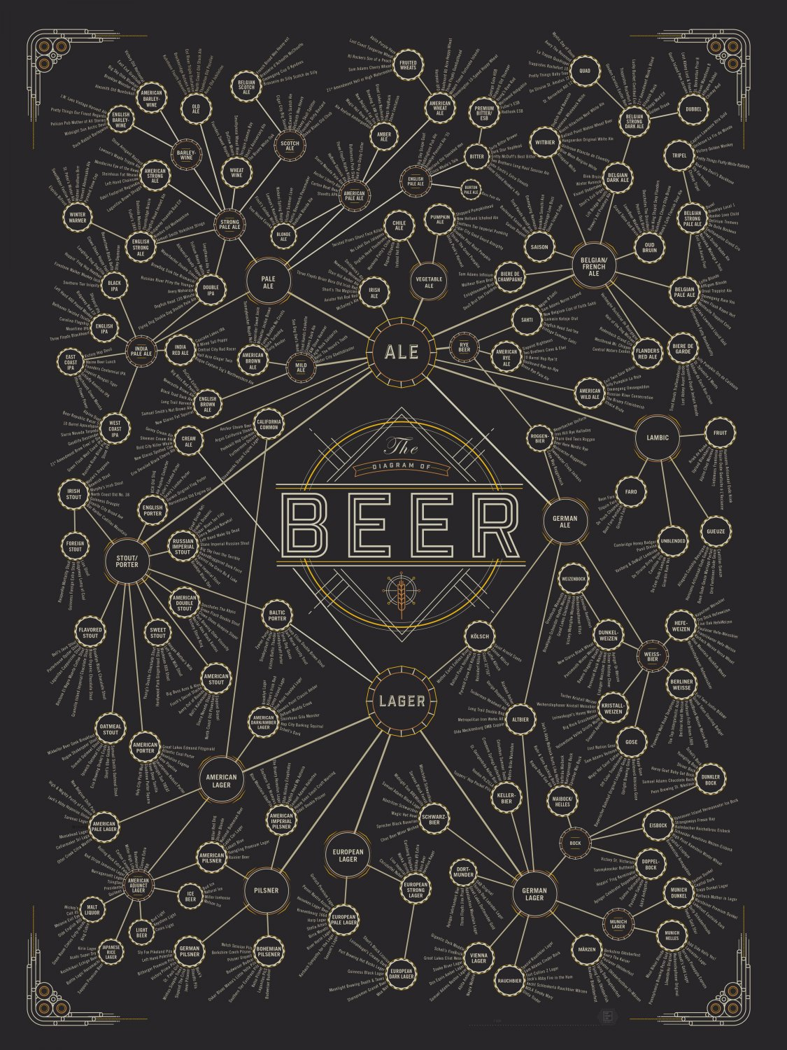 """The Diagram of Beer Chart 18""""x28"""" (45cm/70cm) Poster"""