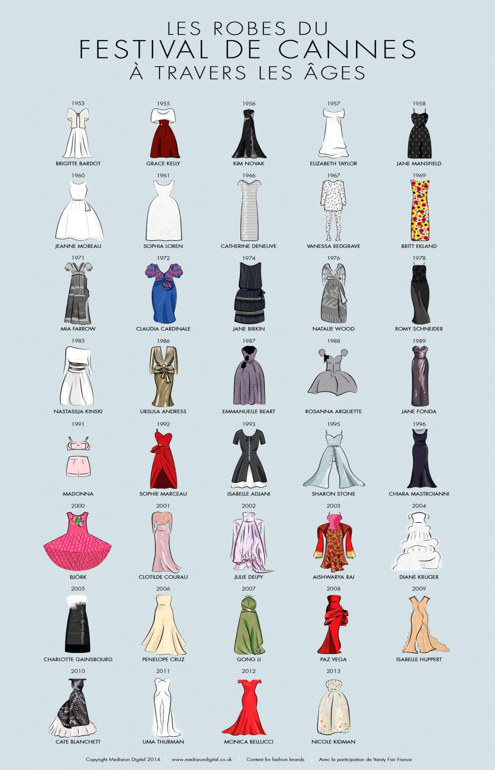 """Iconic Cannes Dresses Red Carpet History Chart  18""""x28"""" (45cm/70cm) Poster"""
