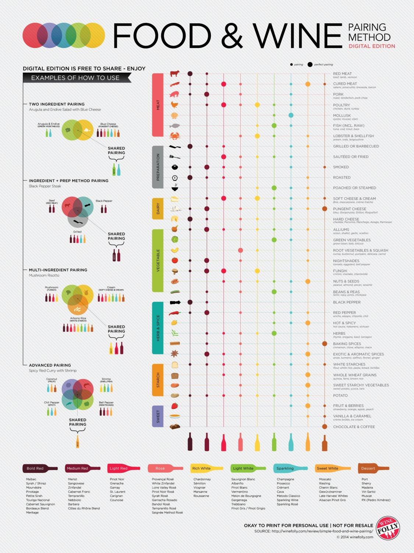 "Food and Wine Pairing Method Chart  18""x28"" (45cm/70cm) Canvas Print"