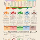 """An Analysis of the Beatles Infographic Chart  18""""x28"""" (45cm/70cm) Poster"""