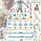 "Real Madrid Cristiano Ronaldo Infographic 18""x28"" (45cm/70cm) Canvas Print"