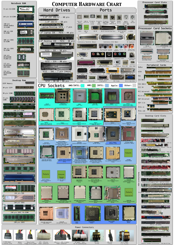 "Computer Hardware Infographic Chart  18""x28"" (45cm/70cm) Canvas Print"
