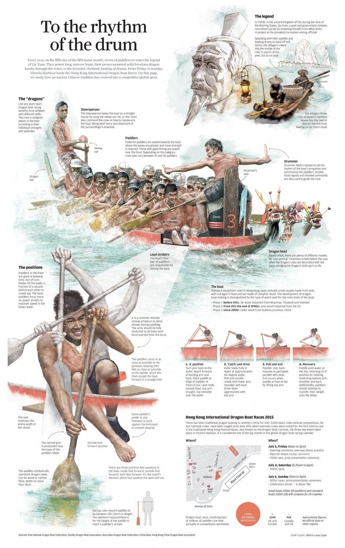 """Dragon Boat Rhythm of the Drum Chart 18""""x28"""" (45cm/70cm) Canvas Print"""