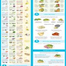 """How to Create The Perfect Meal Chart 13""""x19"""" (32cm/49cm) Polyester Fabric Poster"""