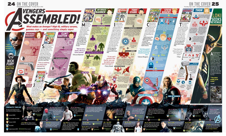 "Avengers Assembled Infographic Chart 18""x28"" (45cm/70cm) Poster"