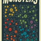 "The Diabolical Diagram of Movie Monsters Chart 13""x19"" (32cm/49cm) Polyester Fabric Poster"