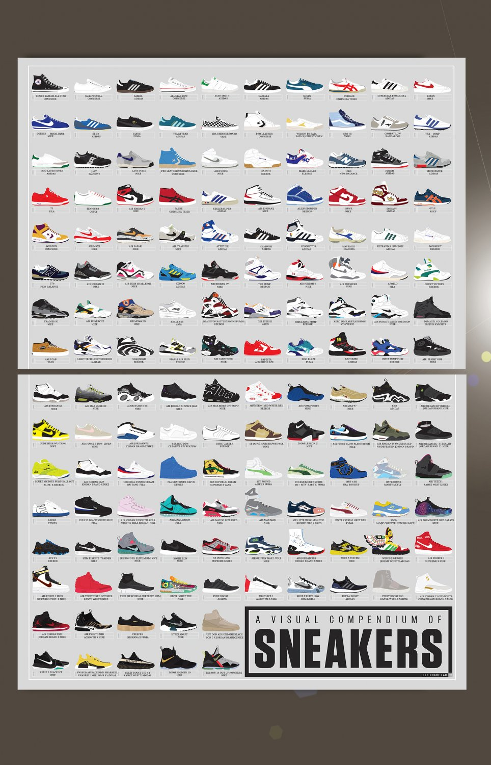 """A Visual Compendium of Sneakers Chart  18""""x28"""" (45cm/70cm) Bundle of 2 Poster"""