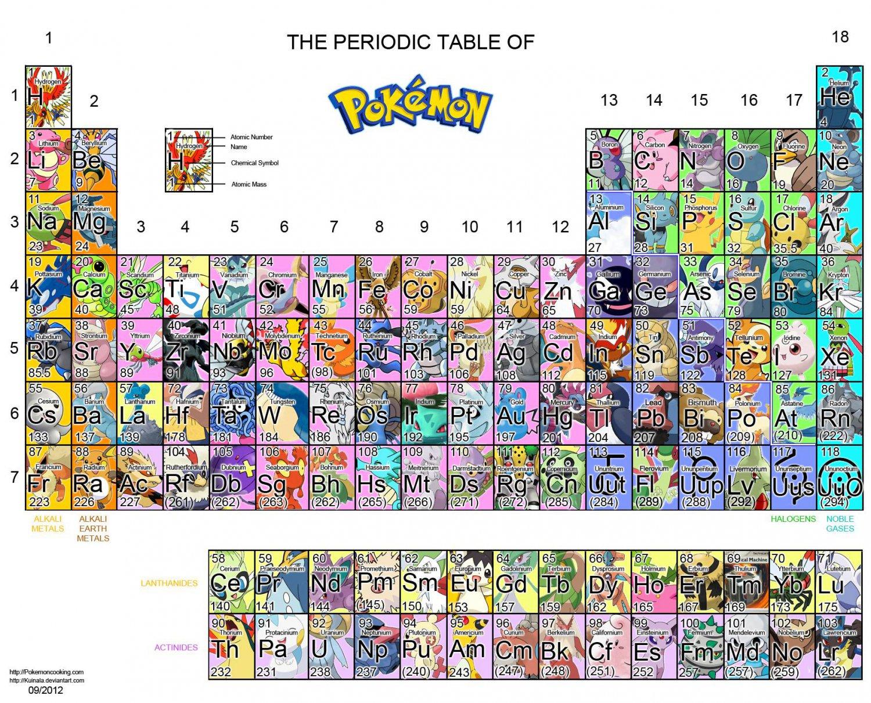 "The Periodic Table of Pokemon 18""x28"" (45cm/70cm) Poster"