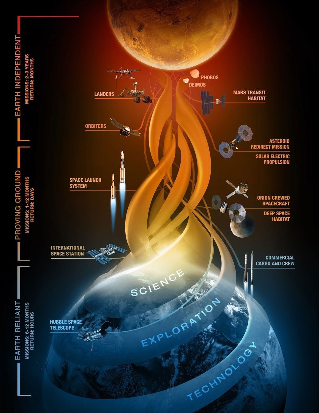 Explore Mars Art 32x24 Poster Decor