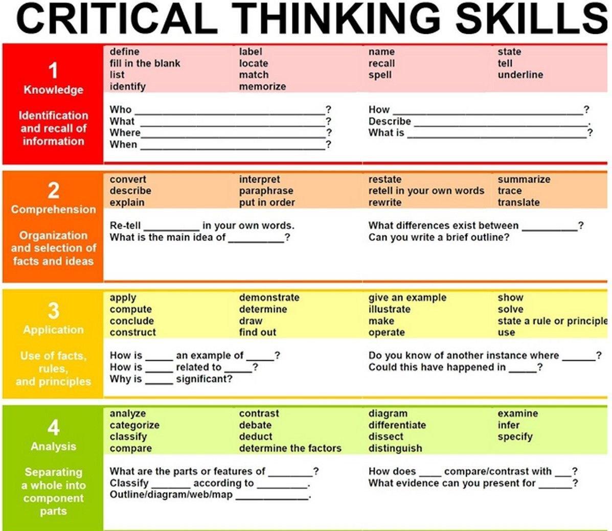 Critical Thinking Classroom Wall Print POSTER Decor 32x24
