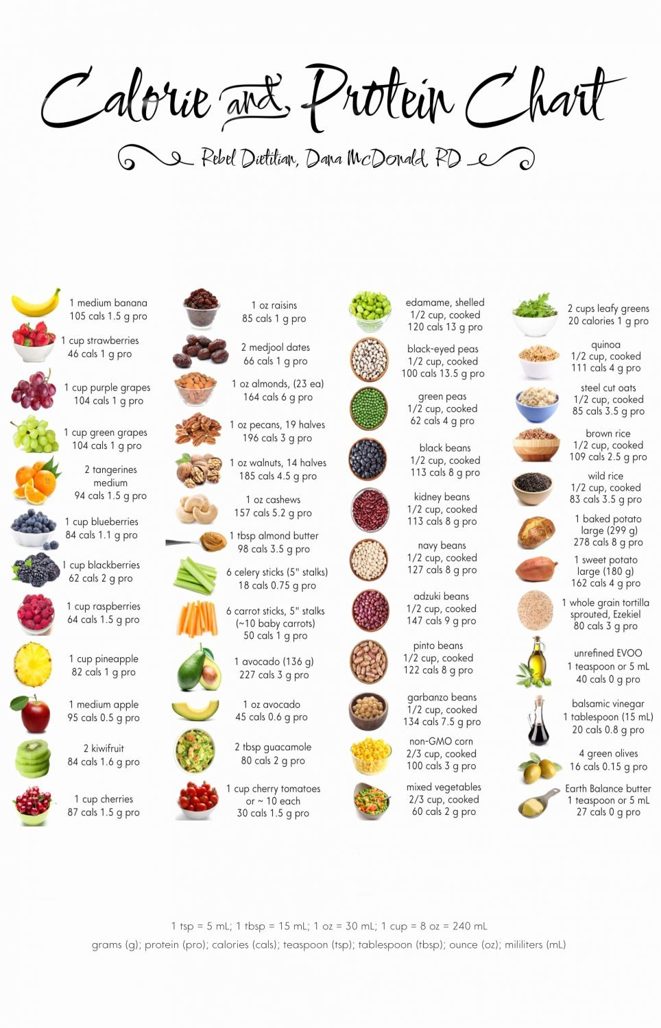 Calorie and Protein Chart 13x19 inches Poster Print