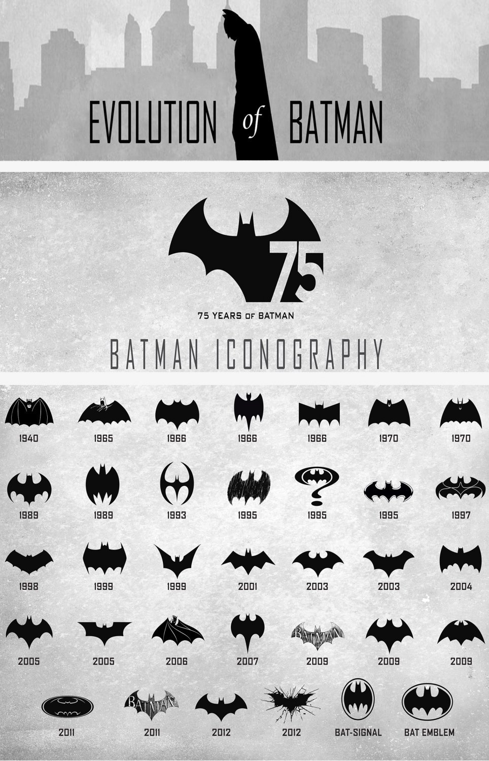 Evolution of Batman Logo Chart 18x28 inches Poster Print