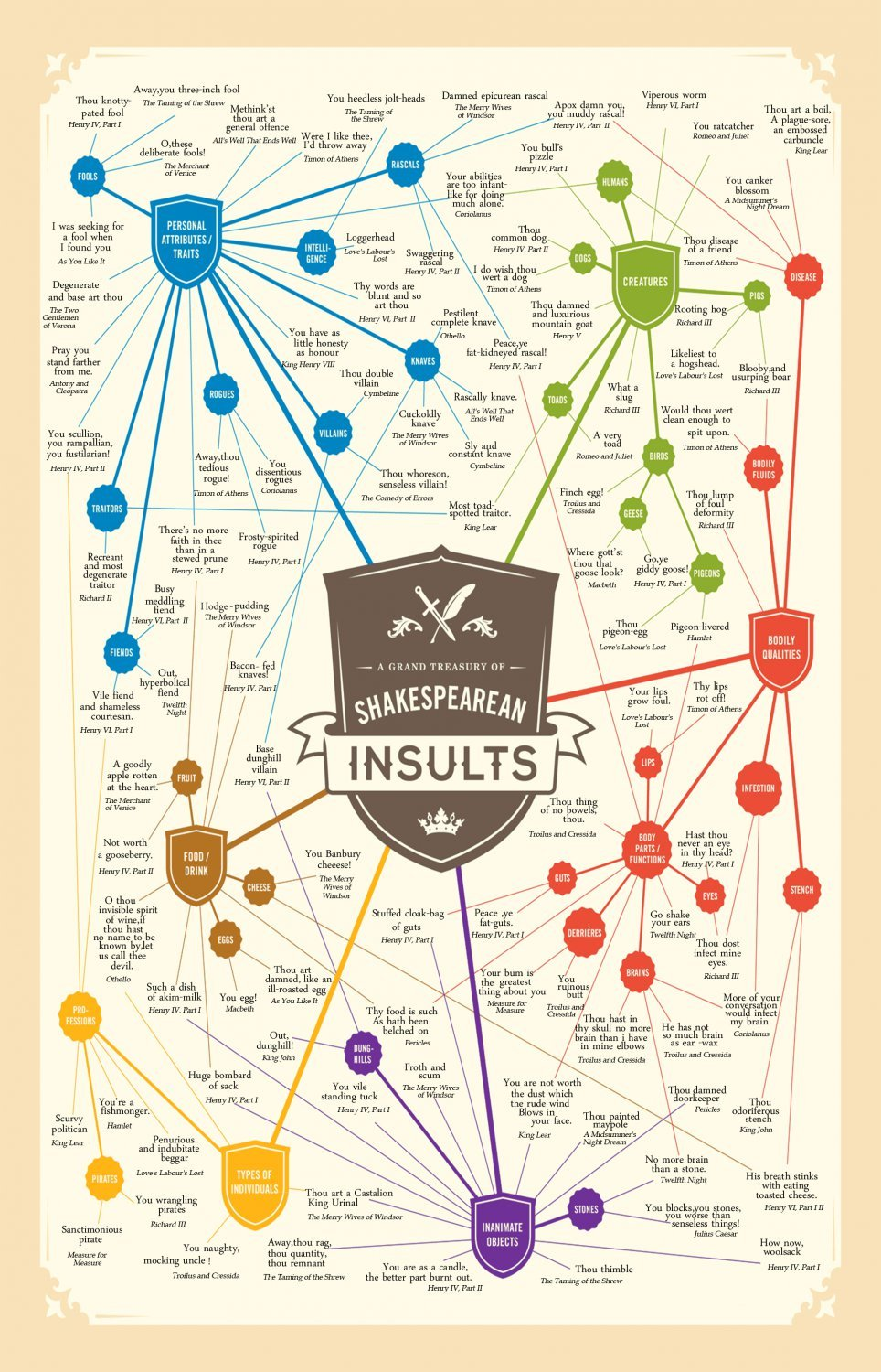 Shakespearean Insults Chart 13x19 inches Poster Print