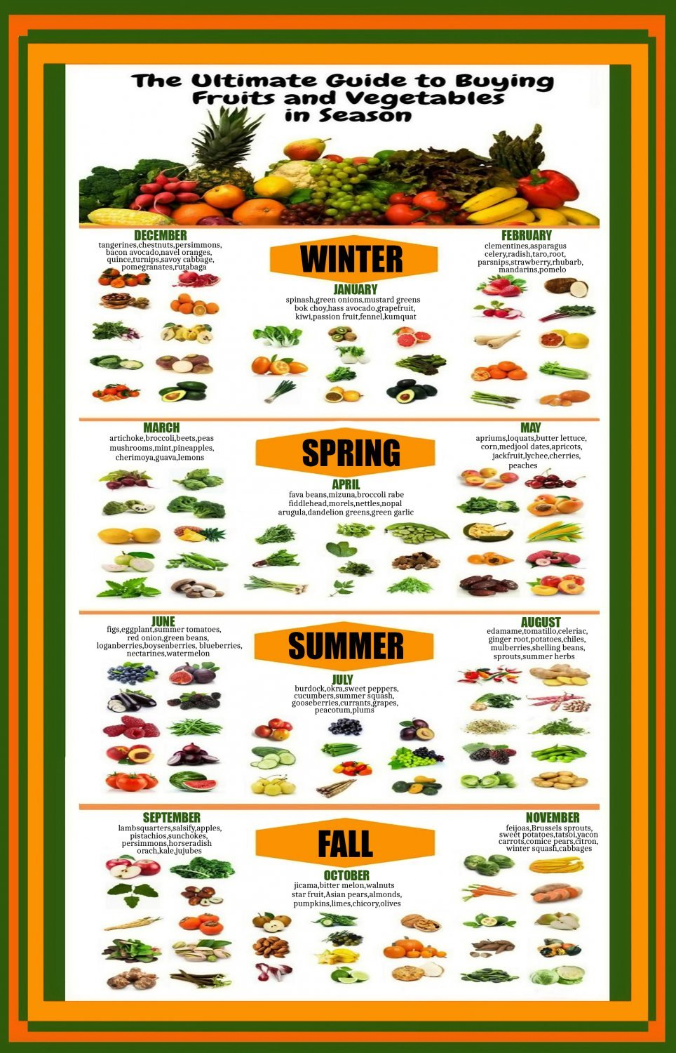 Ultimate Guide to Buying Fruits and Vegetables Chart 18x28 inches Poster Print