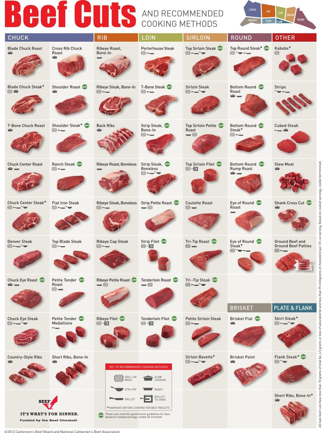 Beef Cuts Recommended Cooking Methods Chart  13x19 inches Poster Print
