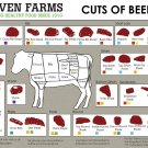 Cuts of Beef Chart  18x28 inches Poster Print