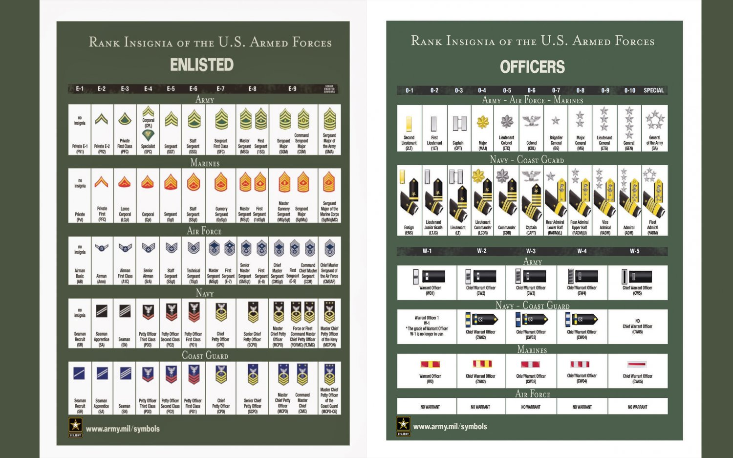 Rank Insignia of the US Armed Forces Enlisted Officers  18x28 inches Poster Print
