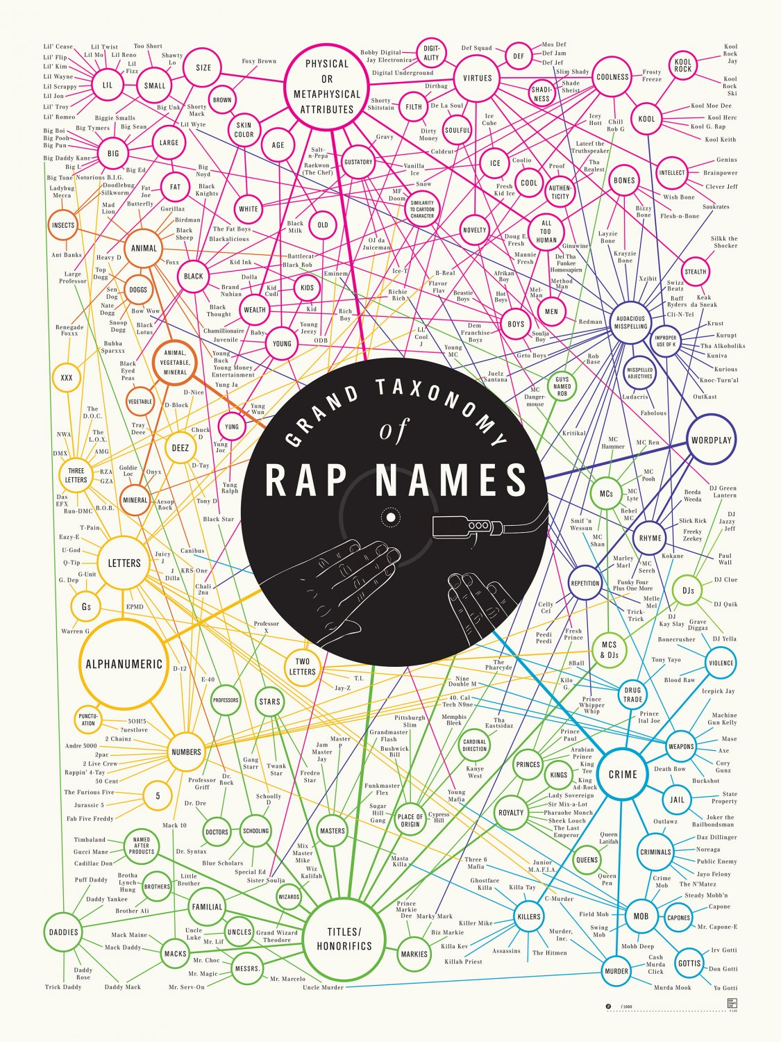Grand Taxonomy of Rap Names Chart   18x28 inches Canvas Print