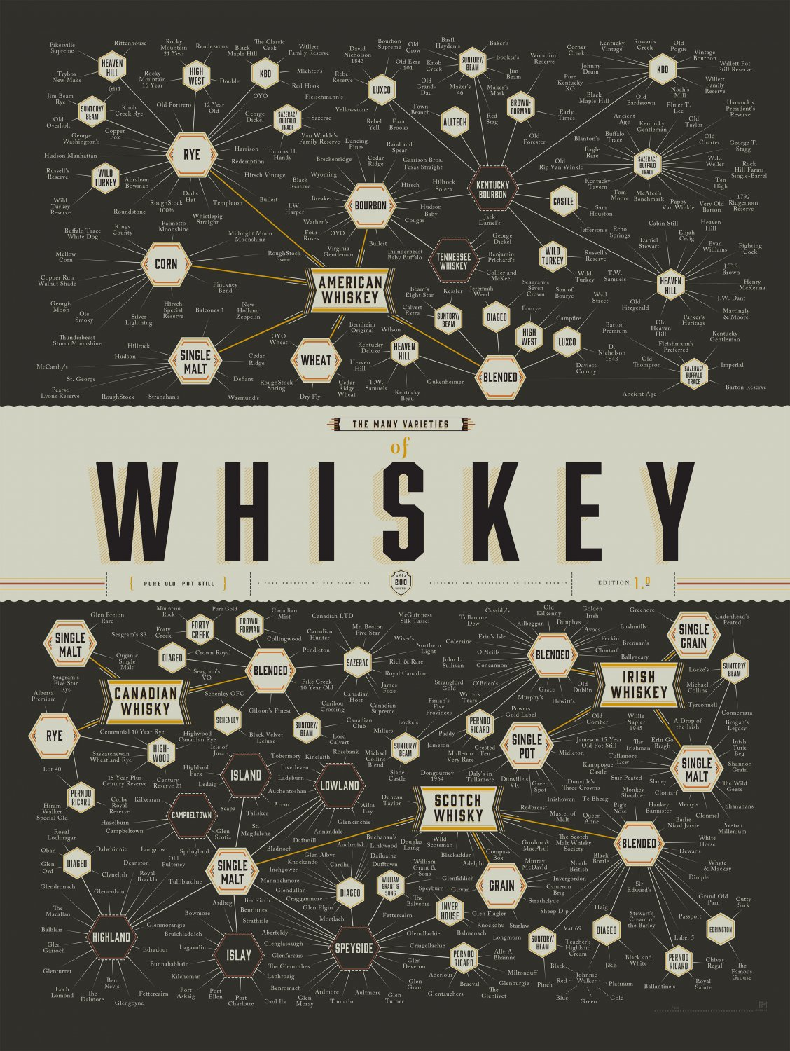 The Many Varieties of Whiskey Chart  18x28 inches Canvas Print