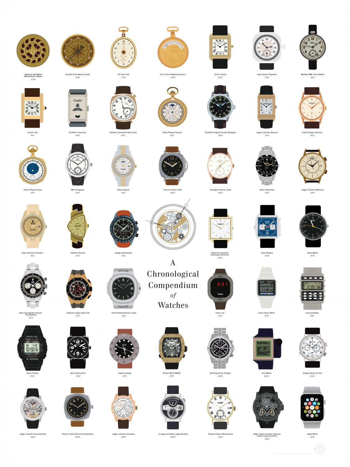 Chronological Compendium of Watches Chart  18x28 inches Canvas Print