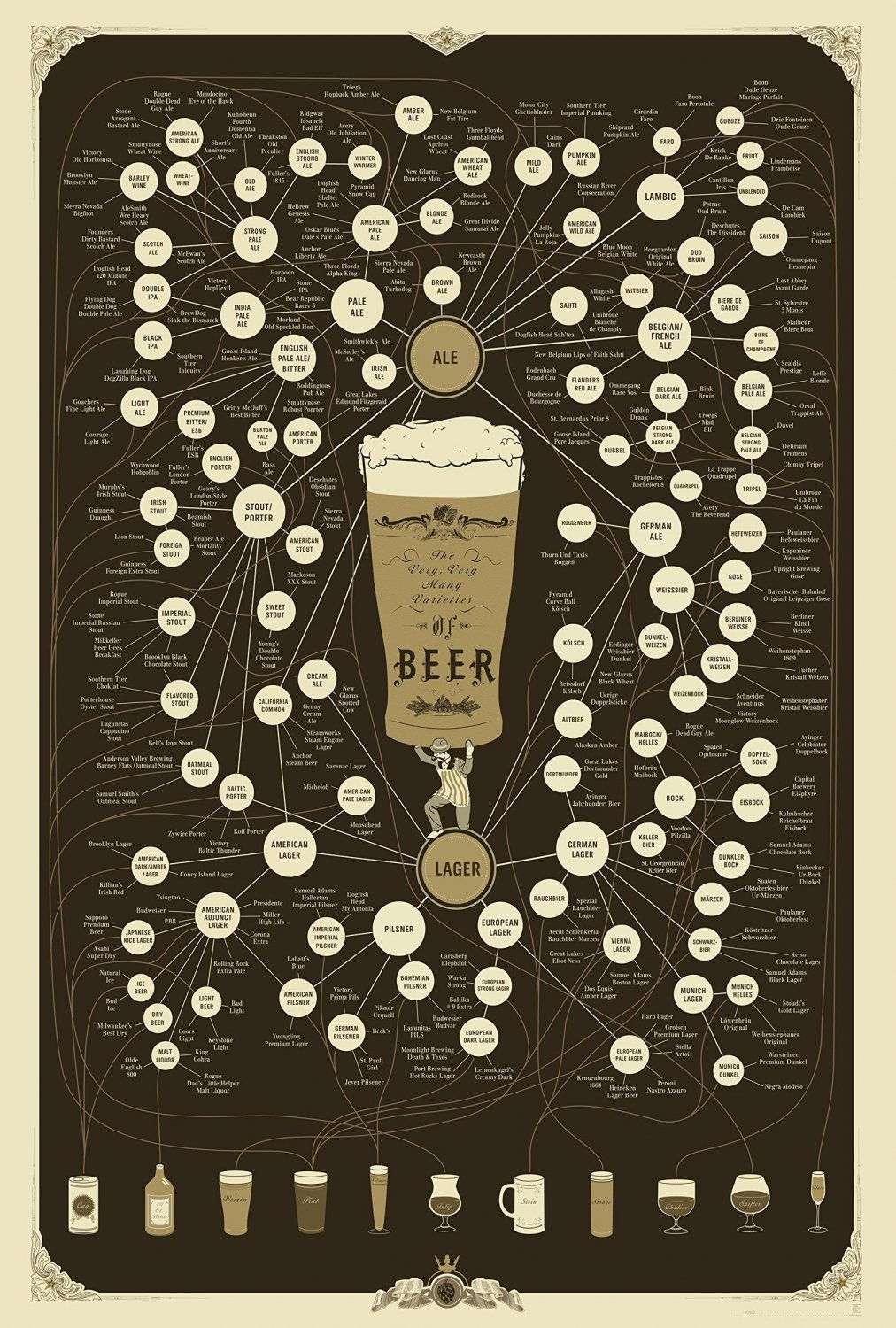 The Very Very Many Varieties of Beer Chart  18x28 inches Canvas Print