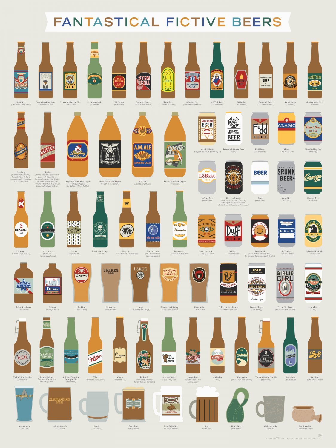 Fantastical Fictive Beers Chart  18x28 inches Poster Print