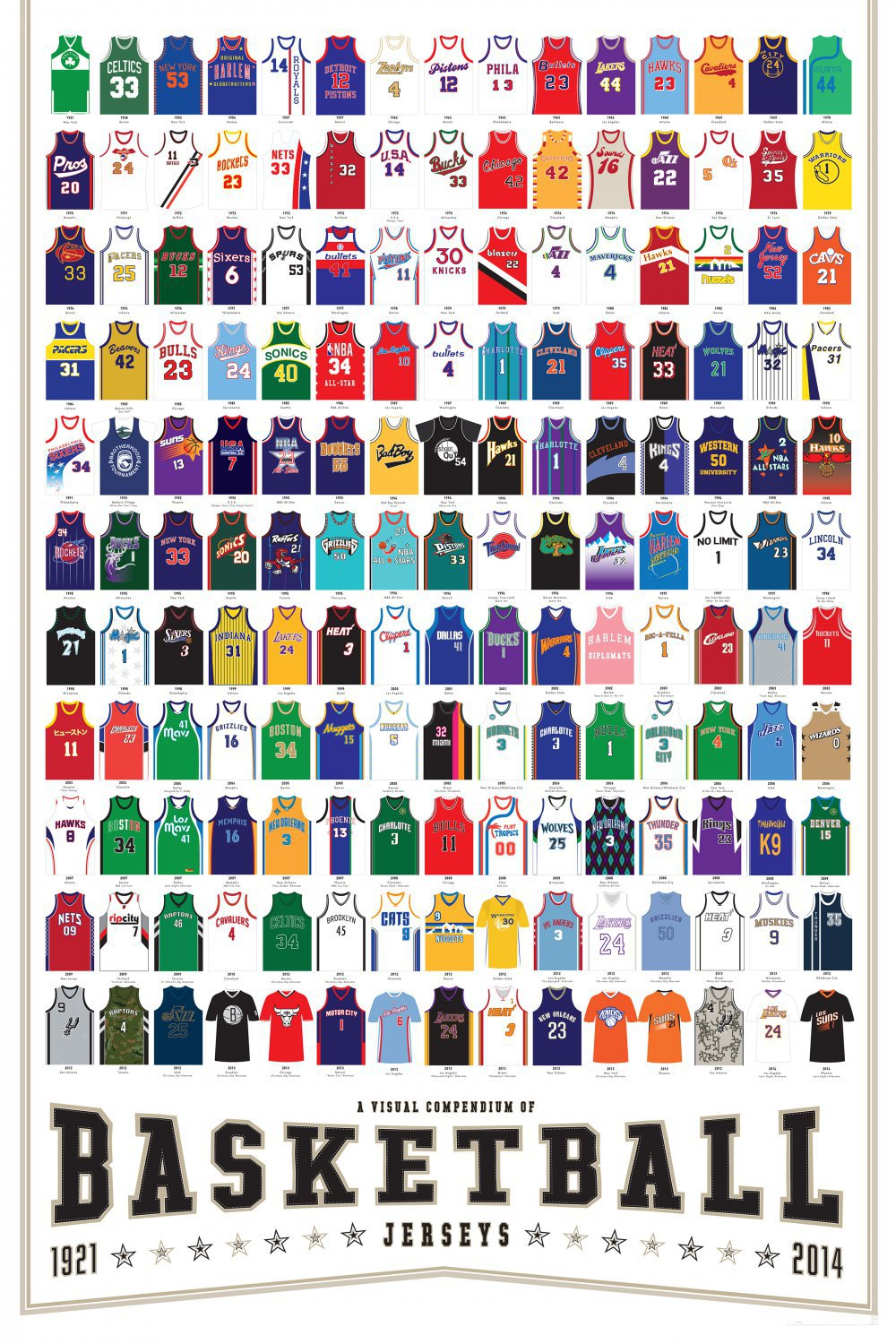 A Visual Compendium of Basketball Jerseys Chart 18x28 inches Canvas Print