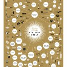 The Splendiferous Array of Culinary Tools Chart 18x28 inches Poster Print