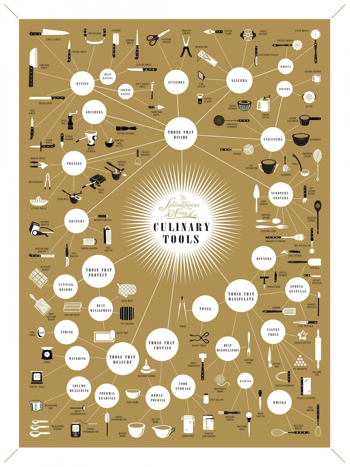 The Splendiferous Array of Culinary Tools Chart   18x28 inches Canvas Print