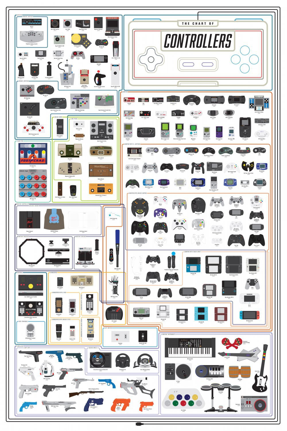 The Chart of Controllers  28x40 inches Canvas Print