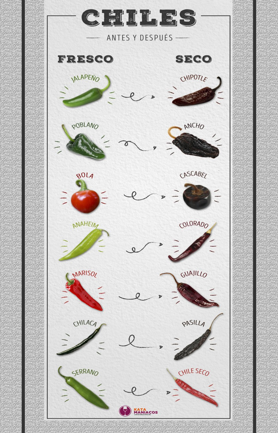 Hot Chili Peppers Chart  18x28 inches Poster Print