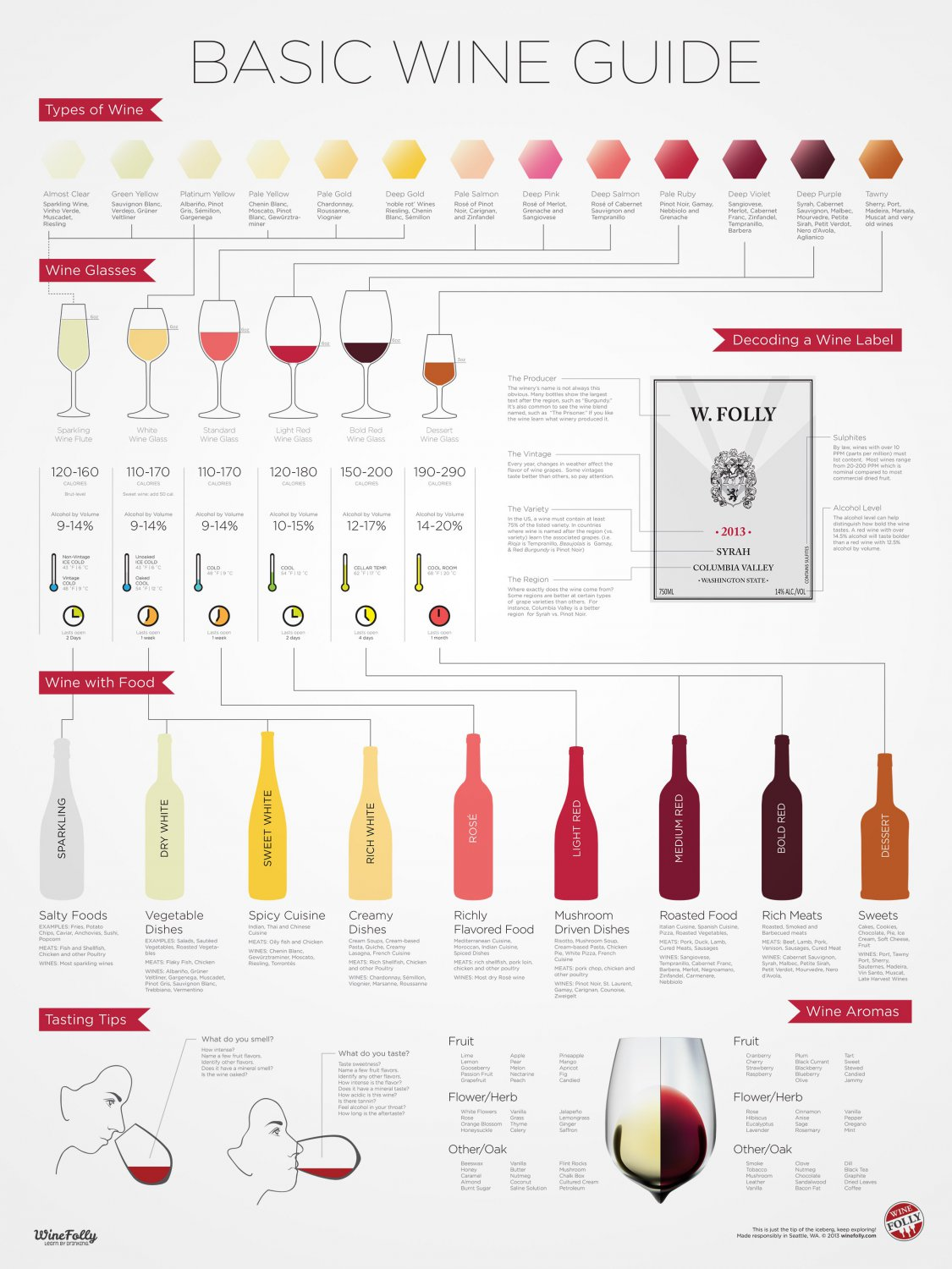 Basic Wine Guide Chart  13x19 inches Poster Print
