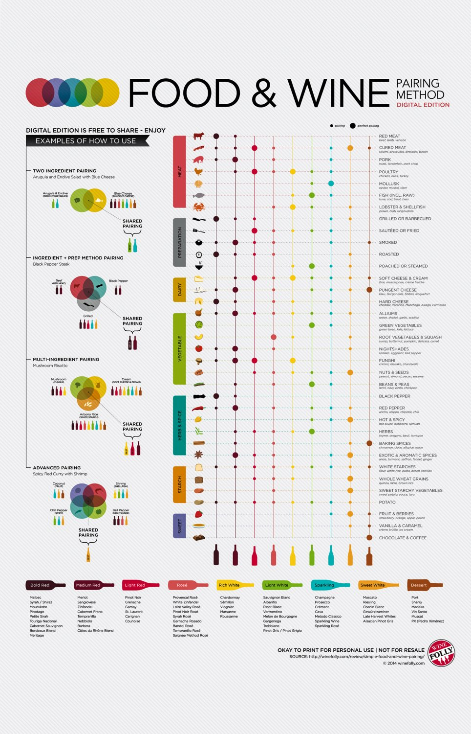 Food and Wine Pairing Method Infographic Chart  18x28 inches Canvas Print