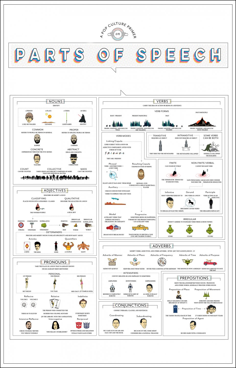 A Pop Culture Primer on Parts of Speech Chart   18x28 inches Poster Print