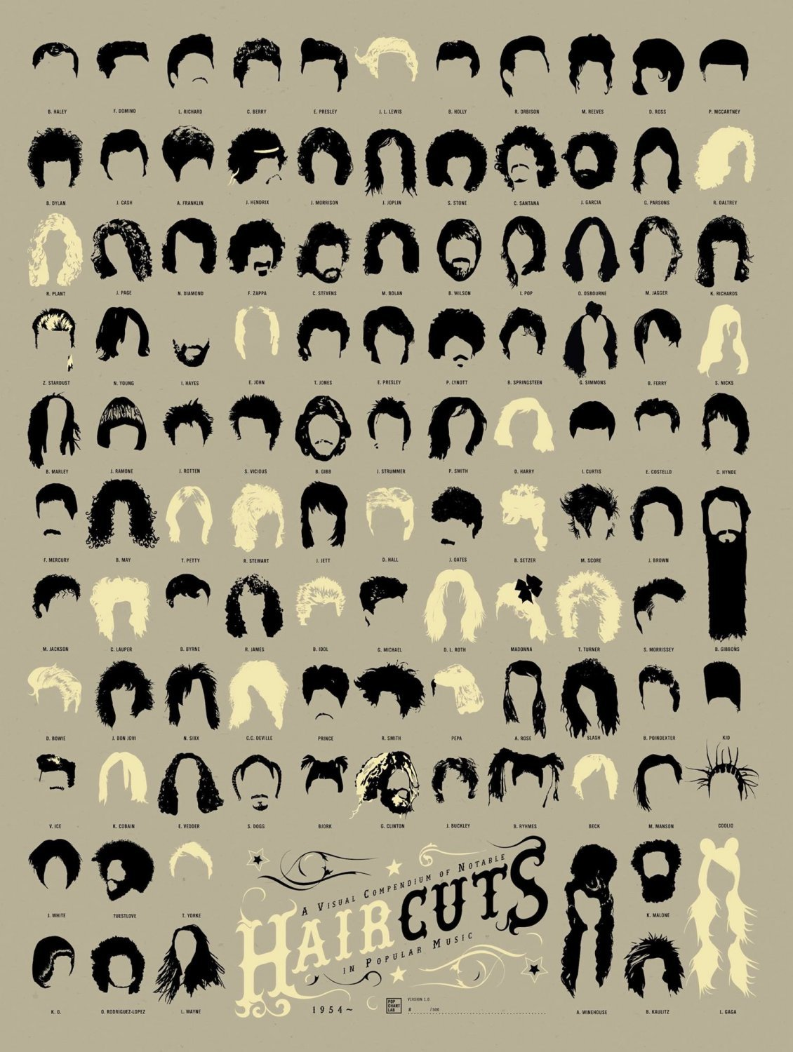 A Visual Compendium of Notable Haircuts in Popular Music Chart  18x28 inches Canvas Print