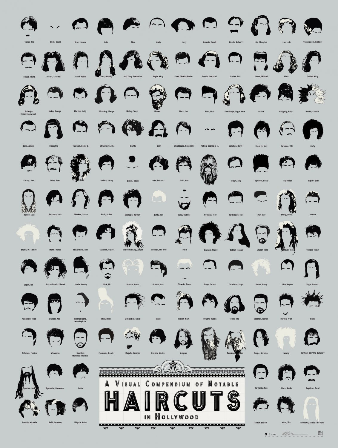 A Visual Compendium of Notable Haircuts in Hollywood Chart  13x19 inches Poster Print