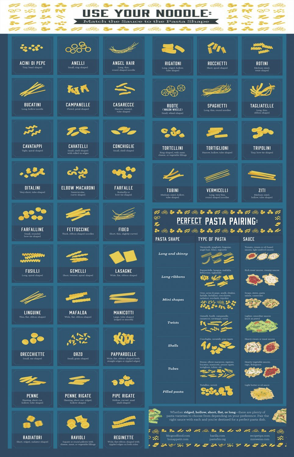 Use your noodle Pasta Shapes Chart  18x28 inches Poster Print
