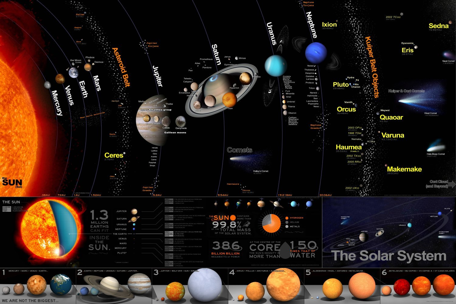 The Solar System Chart   18x28 inches Canvas Print