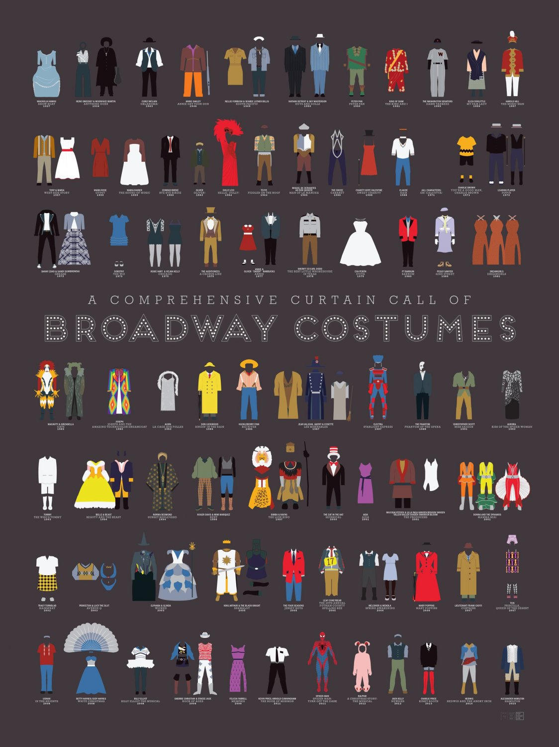 A Comprehensive Curtain Call of Broadway Costumes Chart   18x28 inches Poster Print